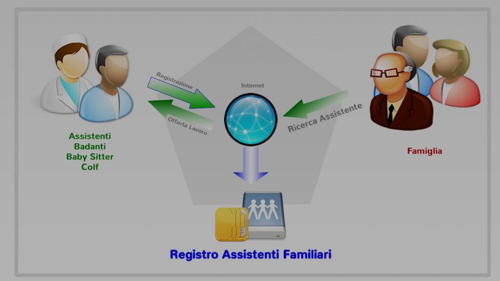 COME FUNZIONA IL REGISTRO ASSISTENTI FAMILIARI